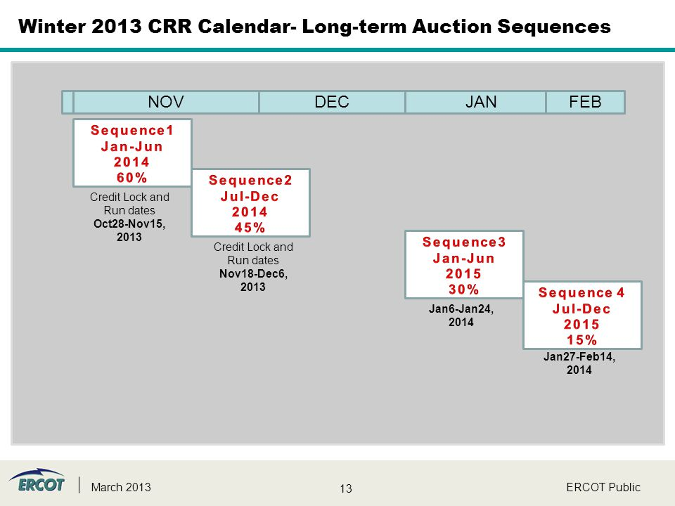 13 ERCOT PublicMarch 2013 Winter 2013 CRR Calendar- Long-term Auction Sequences Credit Lock and Run dates Oct28-Nov15, 2013 Credit Lock and Run dates