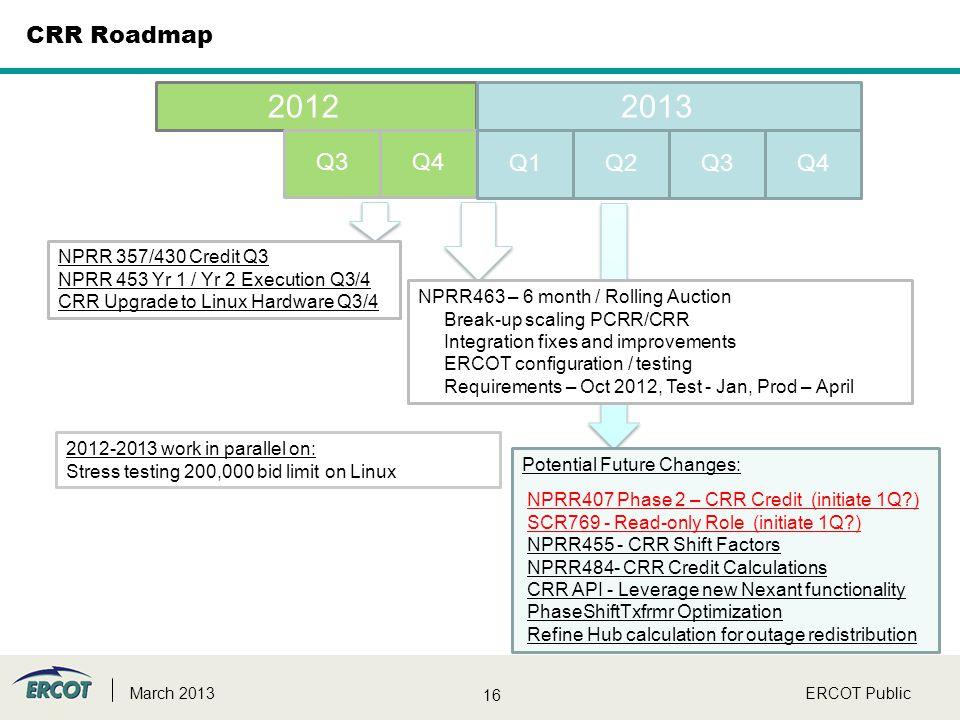 16 ERCOT PublicMarch 2013 CRR Roadmap 20122013 Q3Q4 Q2Q3Q1Q4 NPRR 357/430 Credit Q3 NPRR 453 Yr 1 / Yr 2 Execution Q3/4 CRR Upgrade to Linux Hardware