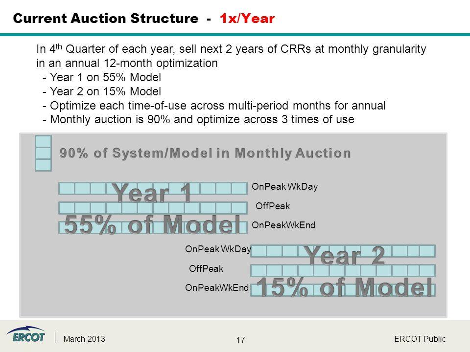17 ERCOT PublicMarch 2013 Current Auction Structure - 1x/Year OnPeak WkDay OffPeak OnPeakWkEnd OnPeak WkDay OffPeak OnPeakWkEnd In 4 th Quarter of eac
