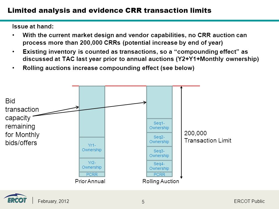 5 Limited analysis and evidence CRR transaction limits Issue at hand: With the current market design and vendor capabilities, no CRR auction can proce