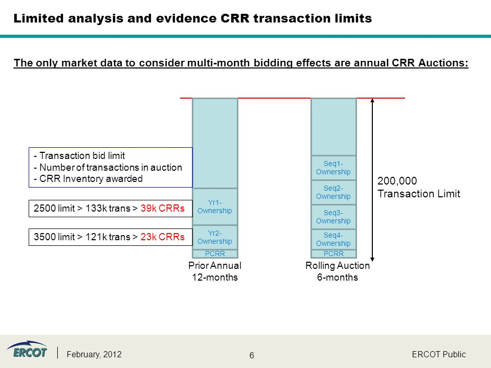 6 Limited analysis and evidence CRR transaction limits The only market data to consider multi-month bidding effects are annual CRR Auctions: ERCOT Pub