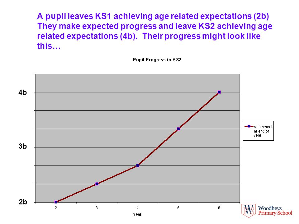A pupil leaves KS1 achieving age related expectations (2b) They make expected progress and leave KS2 achieving age related expectations (4b).