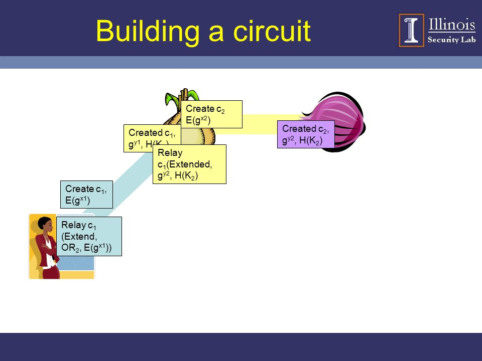 Building a circuit Create c 1, E(g x1 ) Created c 1, g y1, H(K 1 ) Relay c 1 (Extend, OR 2, E(g x1 )) Create c 2 E(g x2 ) Created c 2, g y2, H(K 2 ) R