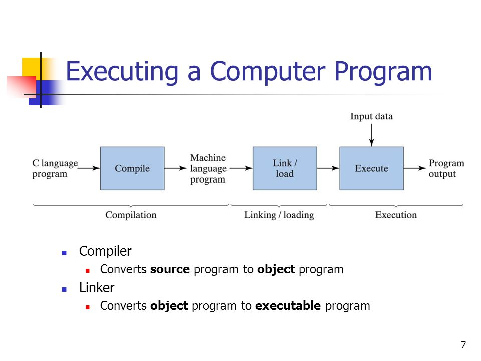 8 Some Key Terms and Software Life-Cycle Phases Source Program printable/Readable Program file Object Program nonprintable machine readable file Executable Program nonprintable executable code Syntax errors reported by the compiler Linker errors reported by the linker Execution/Run-time errors reported by the operating system