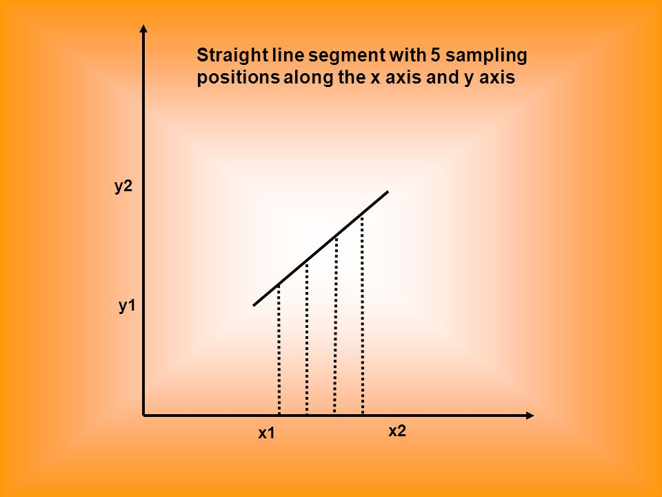 x1 x2 y1 y2 Straight line segment with 5 sampling positions along the x axis and y axis