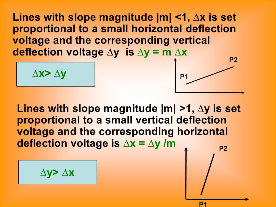 Lines with slope magnitude |m| <1, ∆x is set proportional to a small horizontal deflection voltage and the corresponding vertical deflection voltage ∆