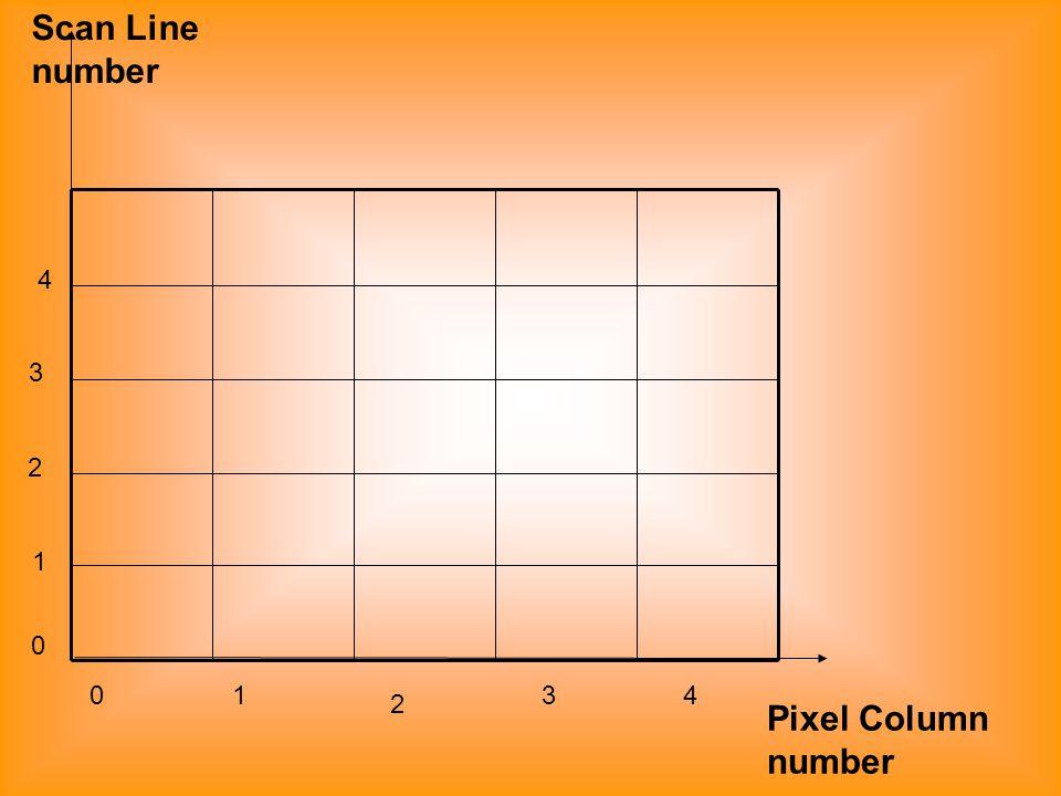 01 2 34 0 1 2 3 4 Scan Line number Pixel Column number
