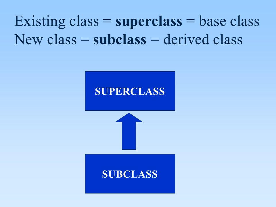 SUPERCLASS SUBCLASS Existing class = superclass = base class New class = subclass = derived class