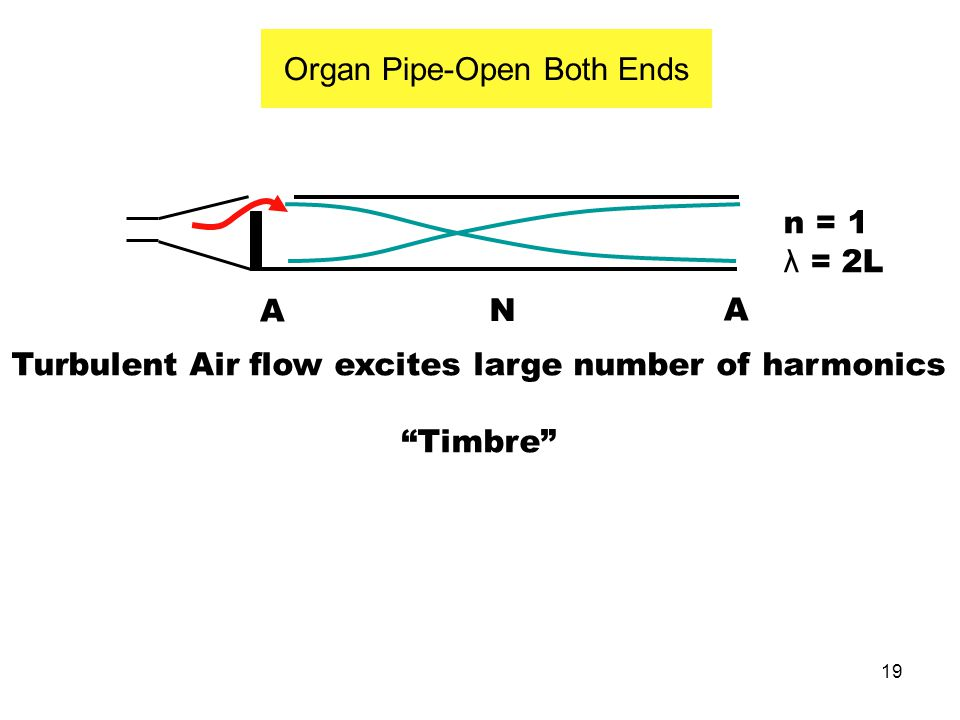 """19 Organ Pipe-Open Both Ends A N A Turbulent Air flow excites large number of harmonics """"Timbre"""" n = 1 λ = 2L"""