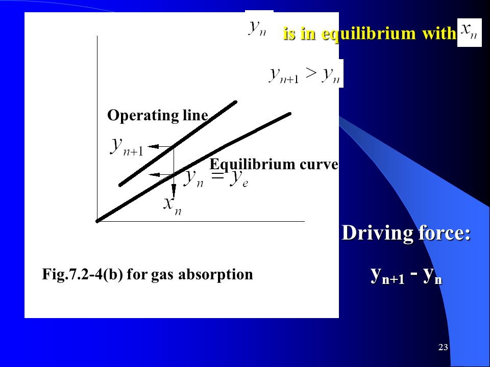 23 Operating line Equilibrium curve Fig.7.2-4(b) for gas absorption Driving force: y n+1 - y n is in equilibrium with is in equilibrium with