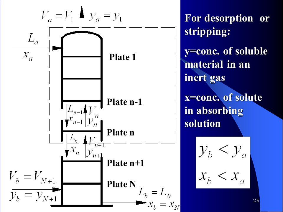 25 Plate 1 Plate n-1 Plate n Plate n+1 Plate N For desorption or stripping: y=conc.
