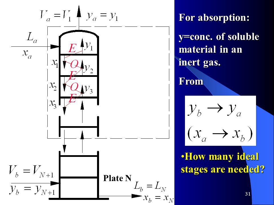 31 Plate N For absorption: y=conc.of soluble material in an inert gas.