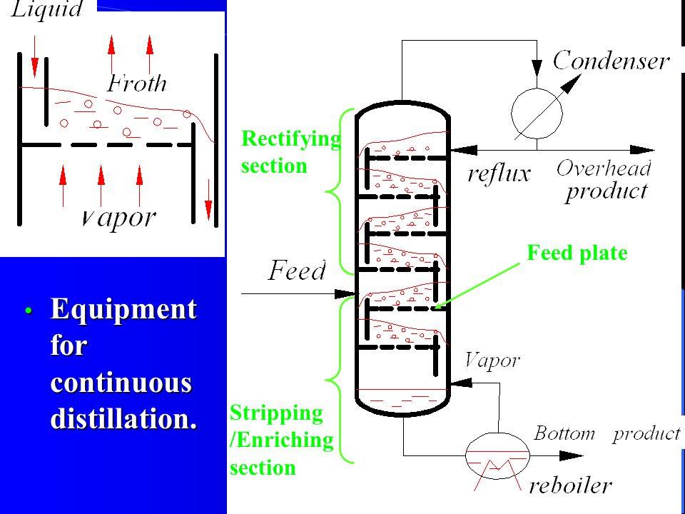 6 Equipment for continuous distillation.Equipment for continuous distillation.