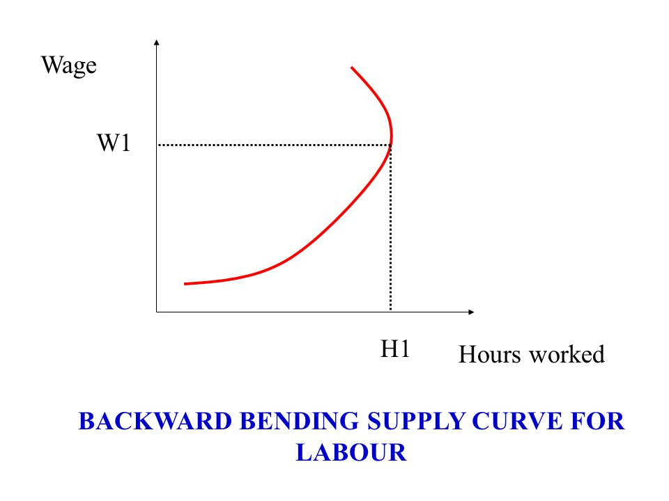 Hours worked Wage W1 H1 BACKWARD BENDING SUPPLY CURVE FOR LABOUR