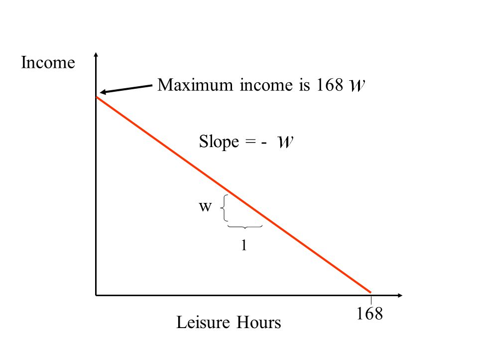 Leisure Hours Income 168 w Slope = - 1 Maximum income is 168
