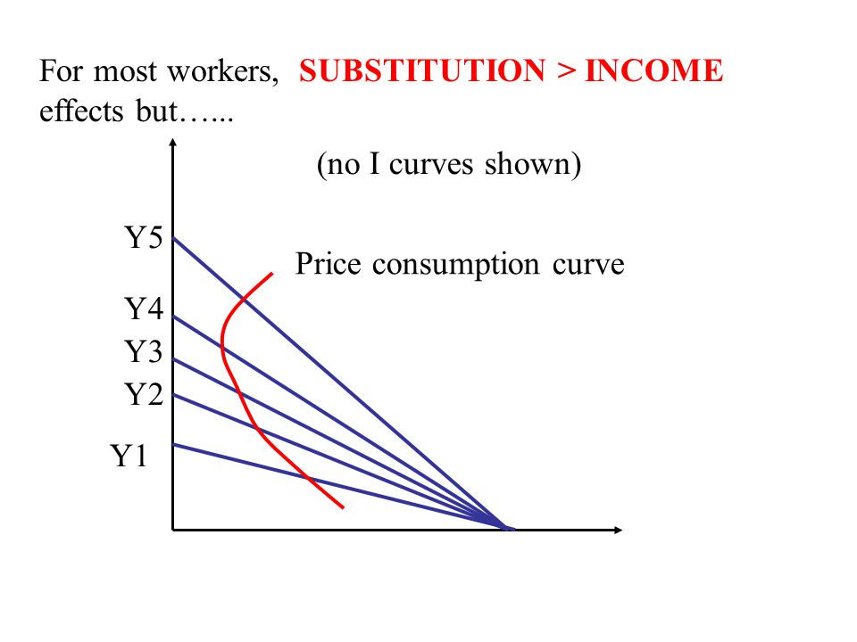 For most workers, SUBSTITUTION > INCOME effects but…...
