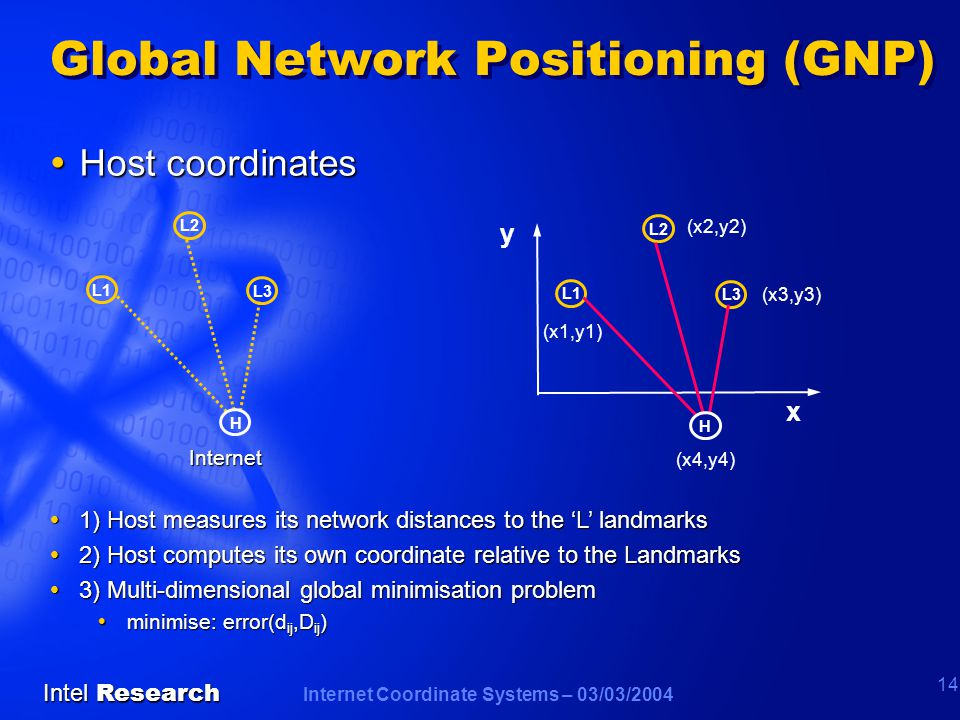 Internet Coordinate Systems – 03/03/2004 Intel Research 14  Host coordinates Internet L1 L2 L3 H  1) Host measures its network distances to the 'L' landmarks  2) Host computes its own coordinate relative to the Landmarks  3) Multi-dimensional global minimisation problem  minimise: error(d ij,D ij ) x y (x1,y1) (x2,y2) (x3,y3) L1 L2 L3 H (x4,y4) Global Network Positioning (GNP)