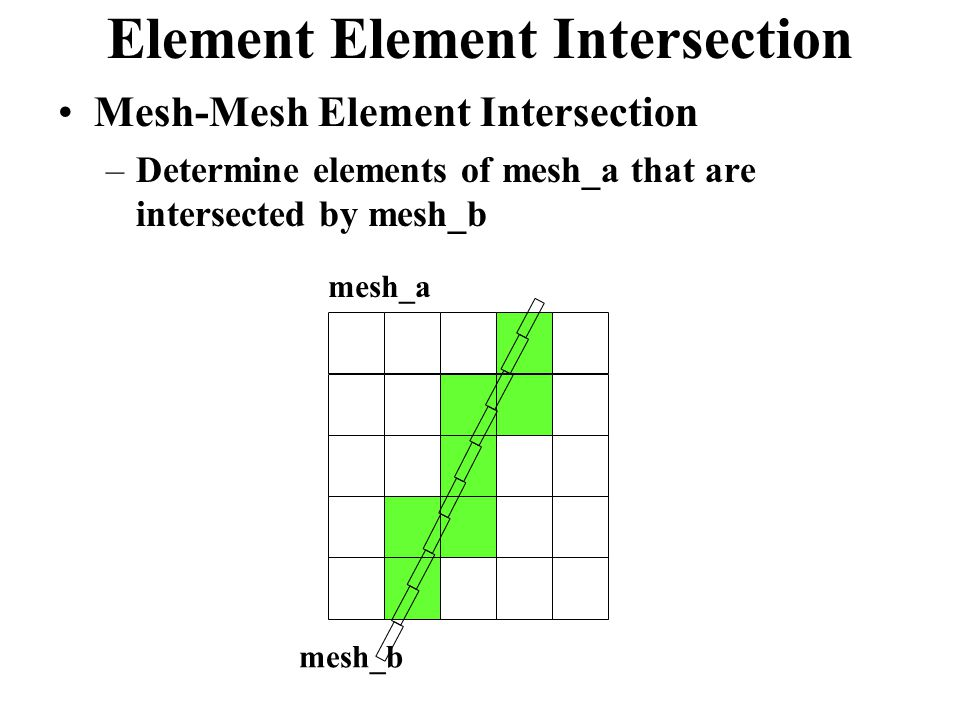 Element Element Intersection Mesh-Mesh Element Intersection –Determine elements of mesh_a that are intersected by mesh_b mesh_a mesh_b