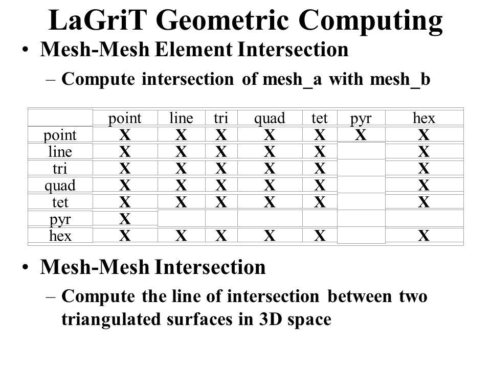 LaGriT Geometric Computing pointlinetriquadtetpyrhex point XXXXXXX line XXXXXX tri XXXXXX quad XXXXXX tet XXXXXX pyr X hex XXXXXX Mesh-Mesh Element Intersection –Compute intersection of mesh_a with mesh_b Mesh-Mesh Intersection –Compute the line of intersection between two triangulated surfaces in 3D space
