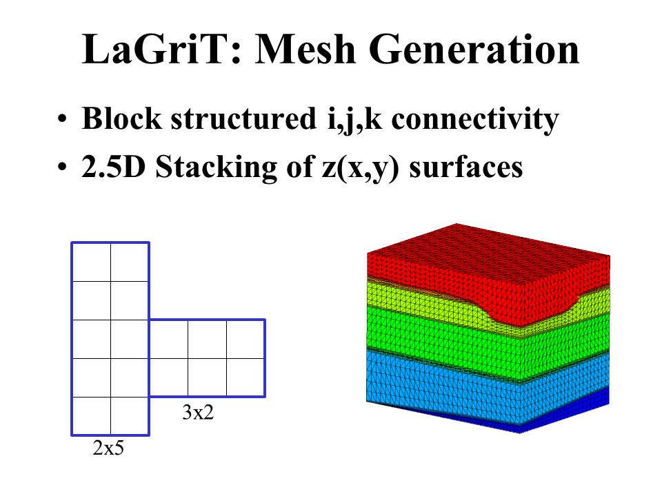 LaGriT: Mesh Generation Block structured i,j,k connectivity 2.5D Stacking of z(x,y) surfaces 2x5 3x2