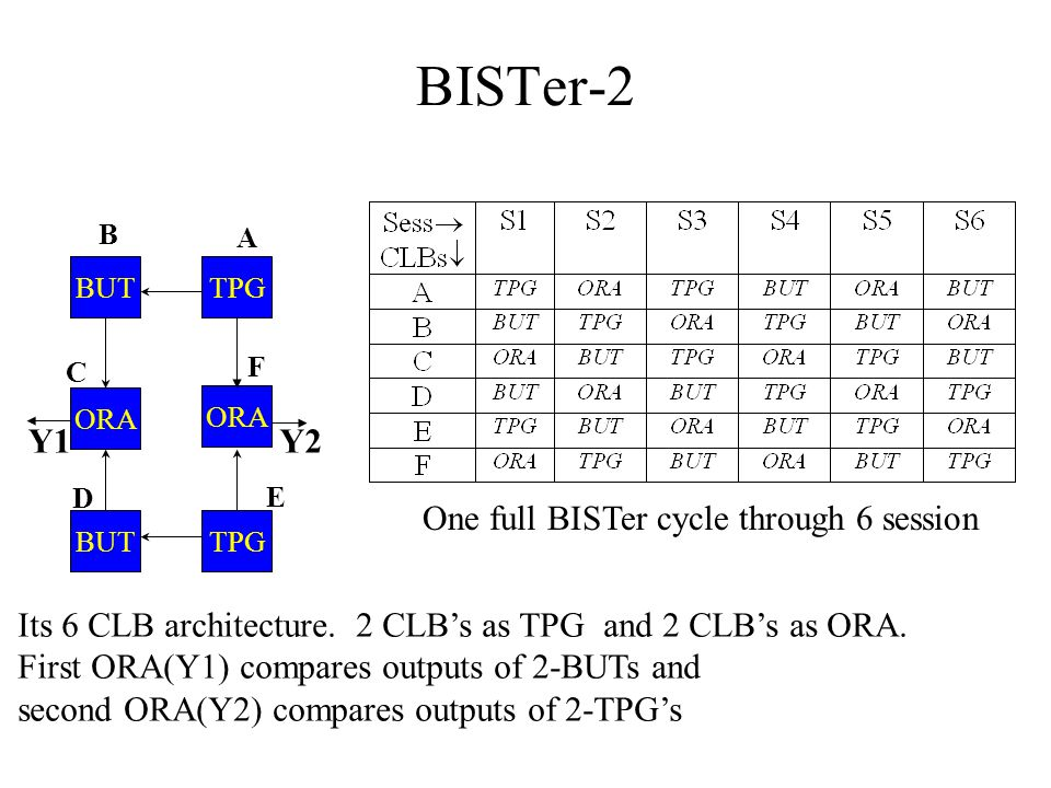 BISTer-2 D ORA C BUTTPG BUTTPG ORA A B E F Y2Y1 One full BISTer cycle through 6 session Its 6 CLB architecture. 2 CLB's as TPG and 2 CLB's as ORA. Fir