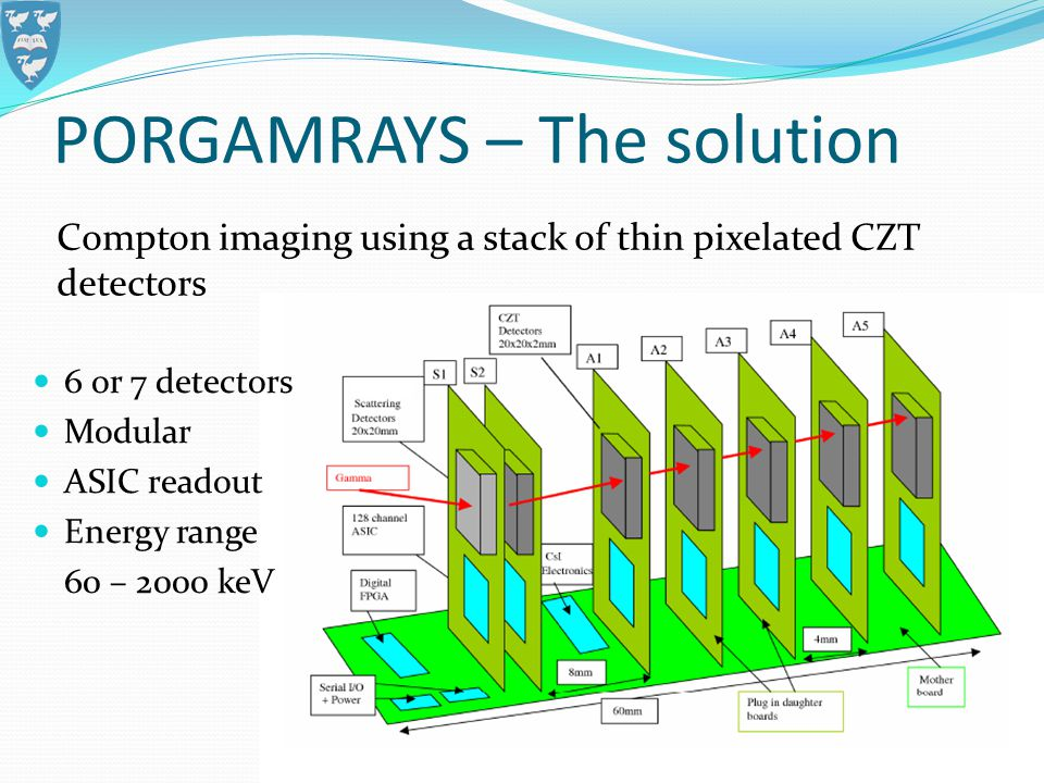 PORGAMRAYS – The solution Compton imaging using a stack of thin pixelated CZT detectors 6 or 7 detectors Modular ASIC readout Energy range 60 – 2000 keV