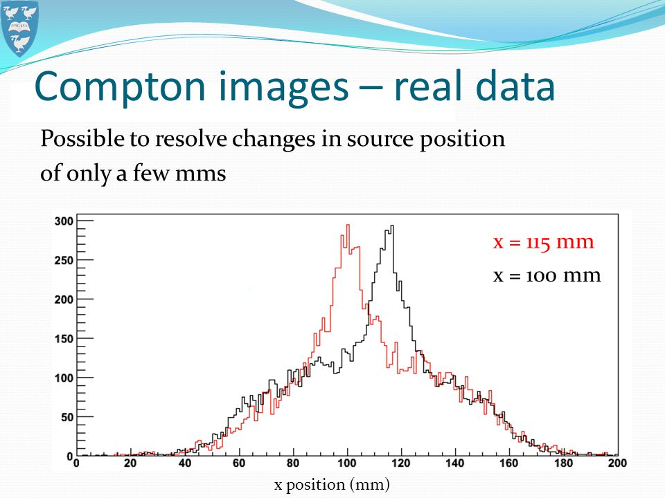 Possible to resolve changes in source position of only a few mms Compton images – real data x position (mm) x = 100 mm x = 115 mm