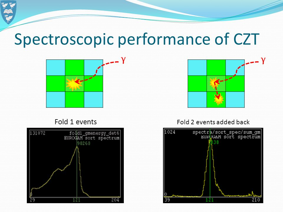 Fold 1 events Fold 2 events added back Spectroscopic performance of CZT γ γ