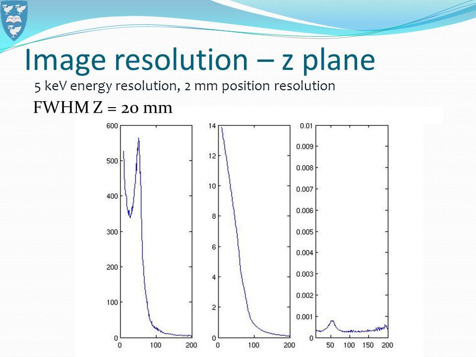 5 keV energy resolution, 2 mm position resolution FWHM Z = 20 mm Image resolution – z plane