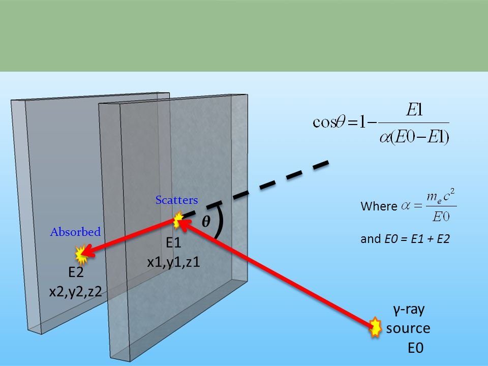 ) θ γ-ray source E0 E1 x1,y1,z1 E2 x2,y2,z2 Scatters Absorbed Where and E0 = E1 + E2