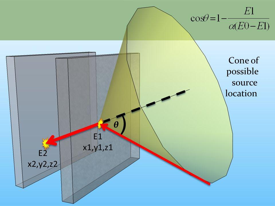 Cone of possible source location E1 x1,y1,z1 E2 x2,y2,z2 ) θ