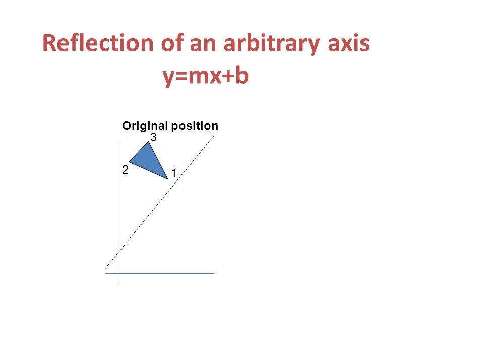 Reflection of an arbitrary axis y=mx+b 3 2 1 Original position