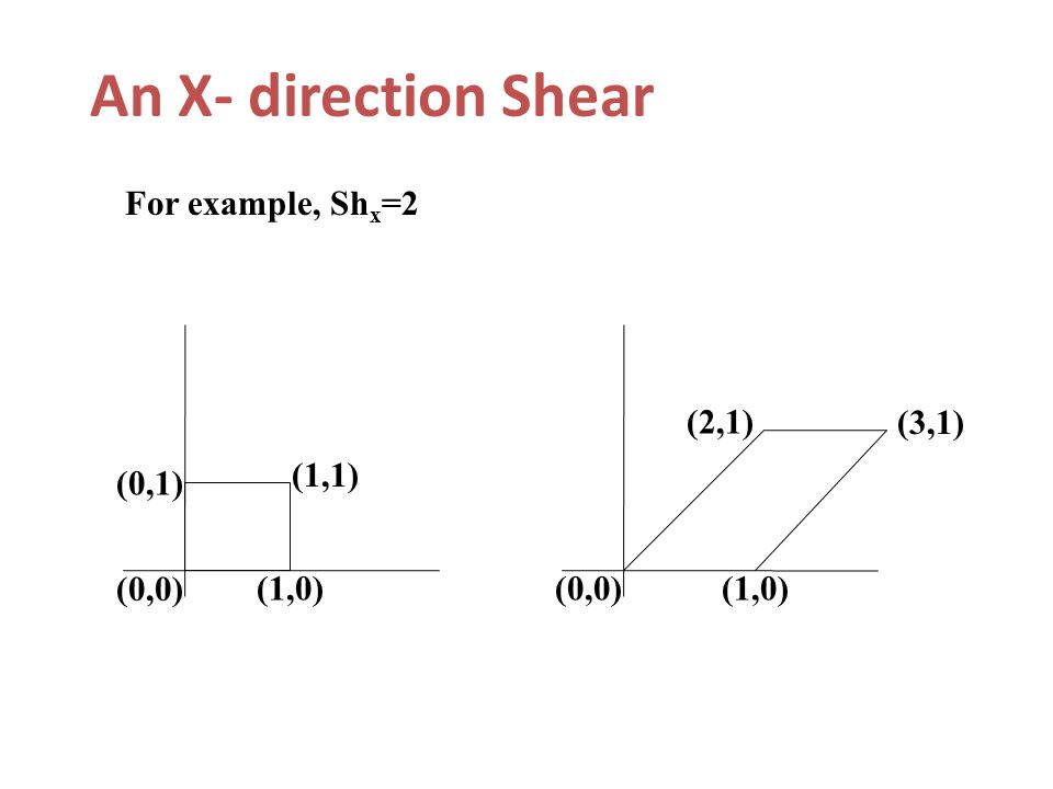 An X- direction Shear (0,1) (1,1) (1,0) (0,0) (1,0) (2,1) (3,1) For example, Sh x =2