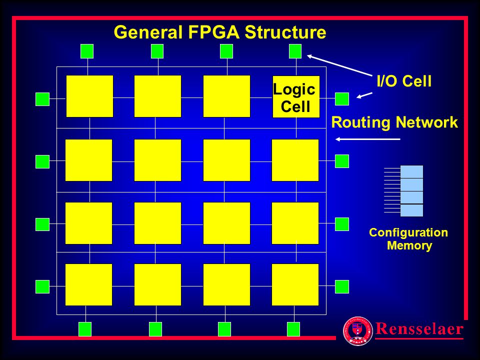 Logic Cell General FPGA Structure I/O Cell Routing Network Configuration Memory