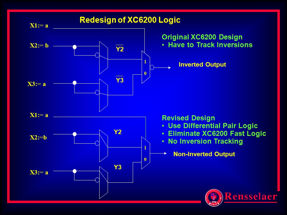 Non-Inverted Output Inverted Output X2:=b 1010 X1:= a X3:= a Y2 Y3 X2:= b 1010 X1:= a X3:= a Y2 Y3 Redesign of XC6200 Logic Original XC6200 Design Hav