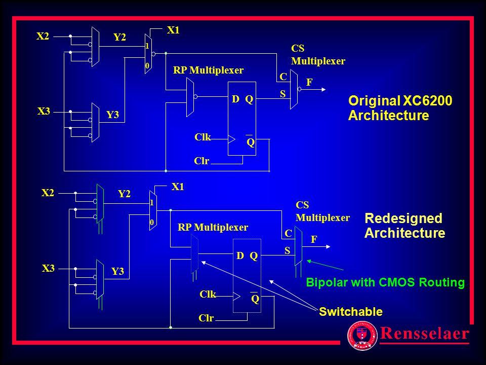 X1 Y2 X2 X3 Y3 1010 D Q Clk Q F C S RP Multiplexer CS Multiplexer Clr Original XC6200 Architecture Redesigned Architecture X1 Y2 X2 X3 Y3 1010 D Q Clk Q F C S RP Multiplexer CS Multiplexer Clr Switchable Bipolar with CMOS Routing