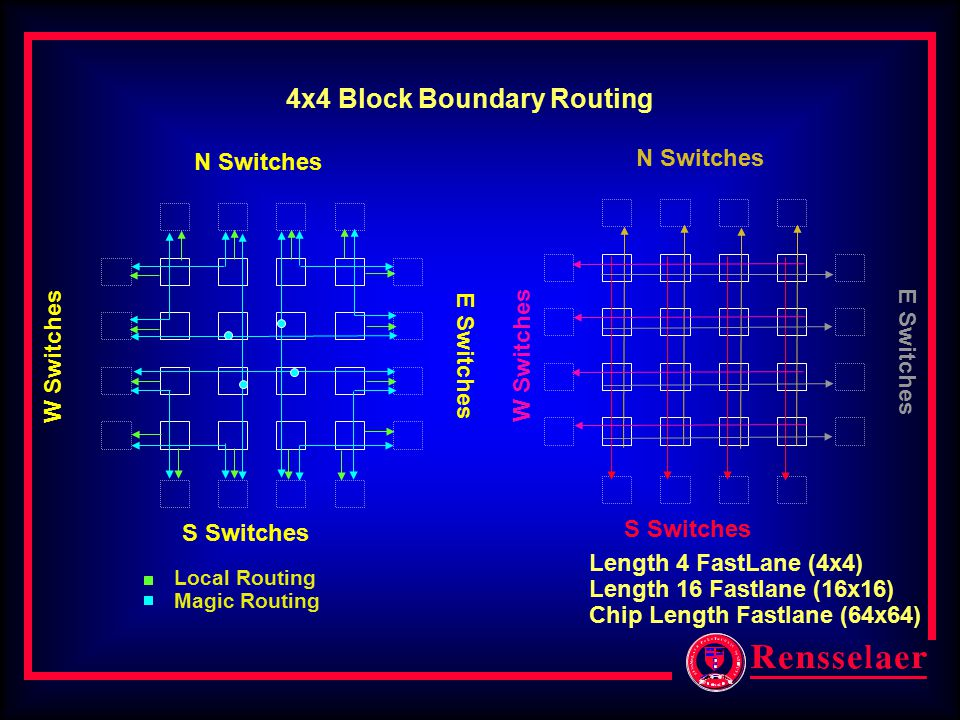 4x4 Block Boundary Routing S Switches E Switches N Switches W Switches S Switches E Switches N Switches W Switches Local Routing Magic Routing Length 4 FastLane (4x4) Length 16 Fastlane (16x16) Chip Length Fastlane (64x64)