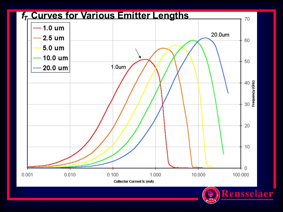 f T Curves for Various Emitter Lengths