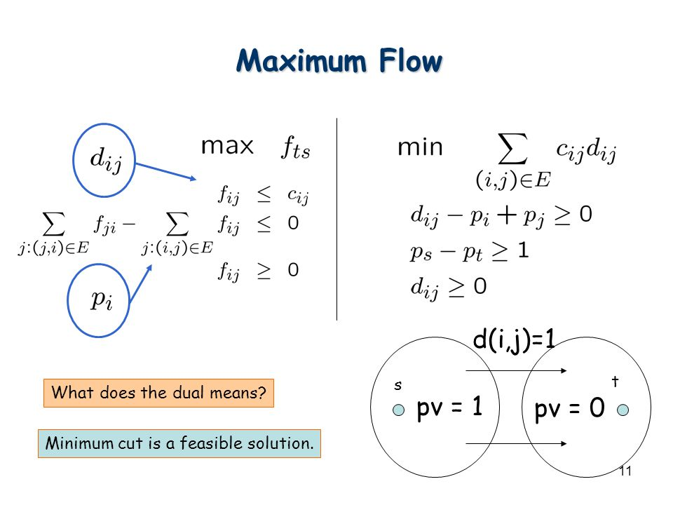 11 Maximum Flow s t What does the dual means? pv = 1 pv = 0 d(i,j)=1 Minimum cut is a feasible solution.
