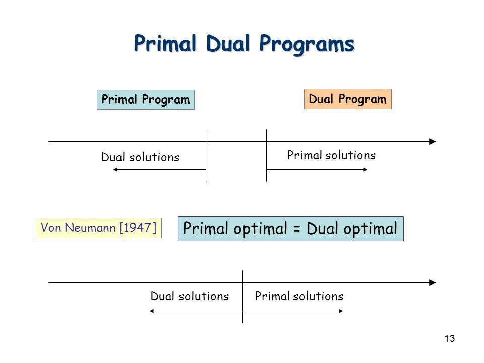 13 Primal Program Dual Program Dual solutions Primal solutions Primal Dual Programs Dual solutionsPrimal solutions Von Neumann [1947] Primal optimal = Dual optimal