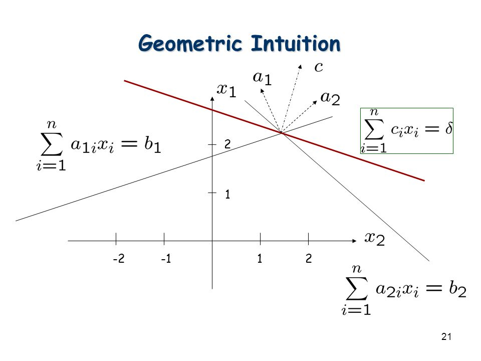 21 Geometric Intuition
