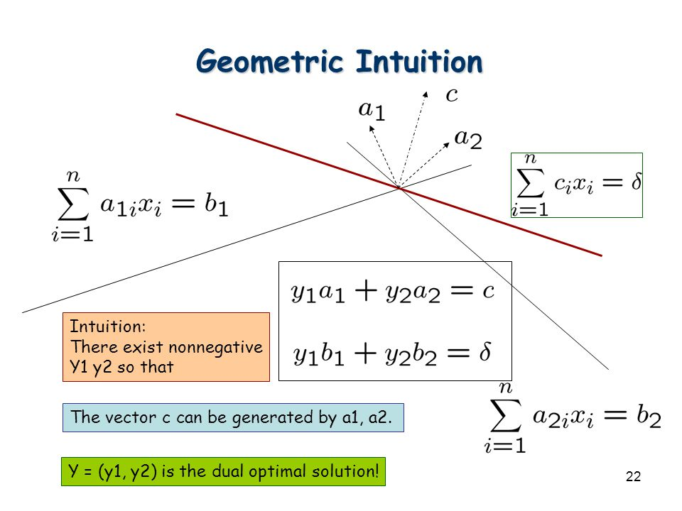 22 Geometric Intuition Intuition: There exist nonnegative Y1 y2 so that The vector c can be generated by a1, a2. Y = (y1, y2) is the dual optimal solu