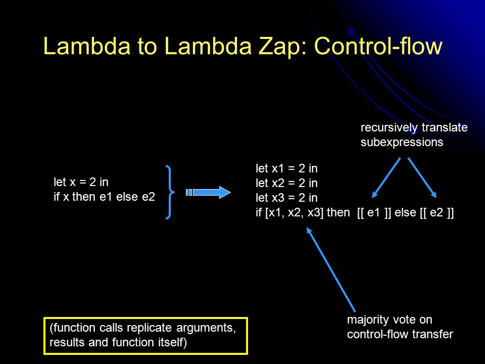 Lambda to Lambda Zap: Control-flow let x = 2 in if x then e1 else e2 let x1 = 2 in let x2 = 2 in let x3 = 2 in if [x1, x2, x3] then [[ e1 ]] else [[ e2 ]] majority vote on control-flow transfer (function calls replicate arguments, results and function itself) recursively translate subexpressions