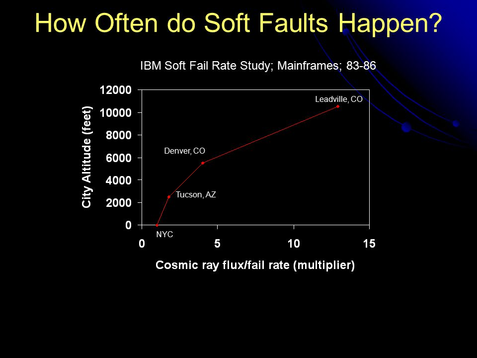 NYC Tucson, AZ Denver, CO Leadville, CO IBM Soft Fail Rate Study; Mainframes; 83-86