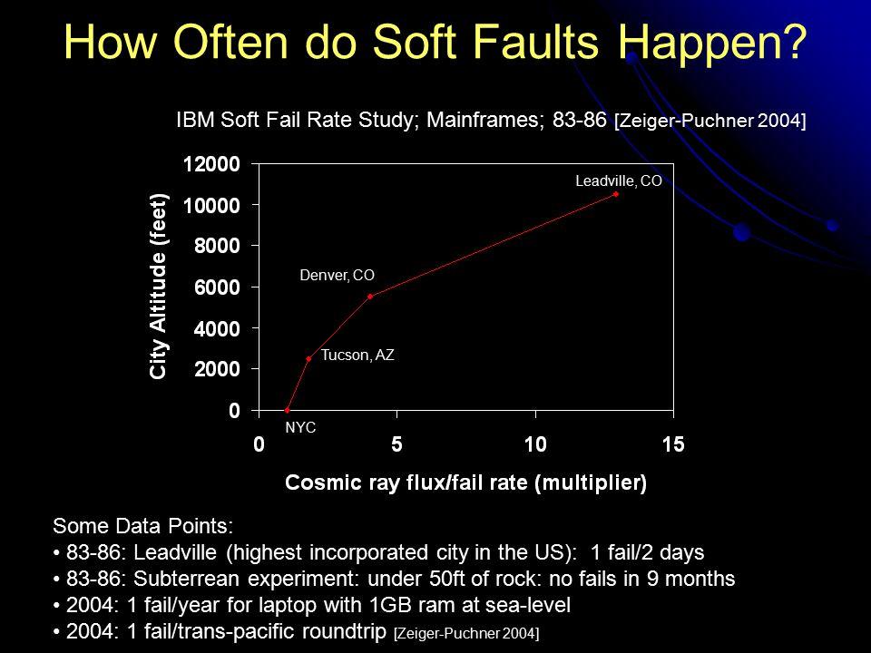 How Often do Soft Faults Happen? NYC Tucson, AZ Denver, CO Leadville, CO IBM Soft Fail Rate Study; Mainframes; 83-86 [Zeiger-Puchner 2004] Some Data P