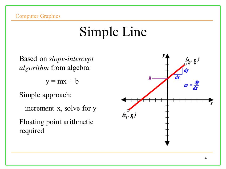 Computer Graphics 4 Simple Line Based on slope-intercept algorithm from algebra: y = mx + b Simple approach: increment x, solve for y Floating point arithmetic required