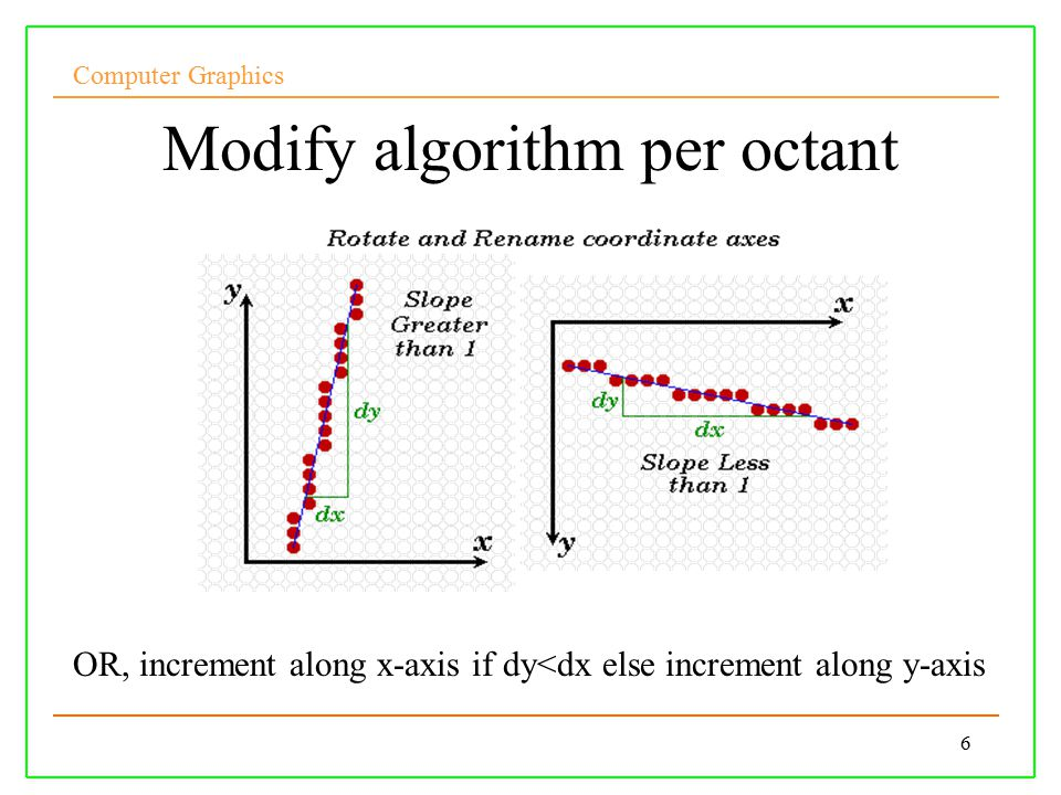 Computer Graphics 6 Modify algorithm per octant OR, increment along x-axis if dy<dx else increment along y-axis