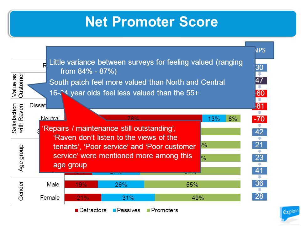 Net Promoter Score -2% 3047-60-81-70422123413628 NPS Little variance between surveys for feeling valued (ranging from 84% - 87%) South patch feel more valued than North and Central 16-34 year olds feel less valued than the 55+ 'Repairs / maintenance still outstanding', 'Raven don't listen to the views of the tenants', 'Poor service' and 'Poor customer service' were mentioned more among this age group