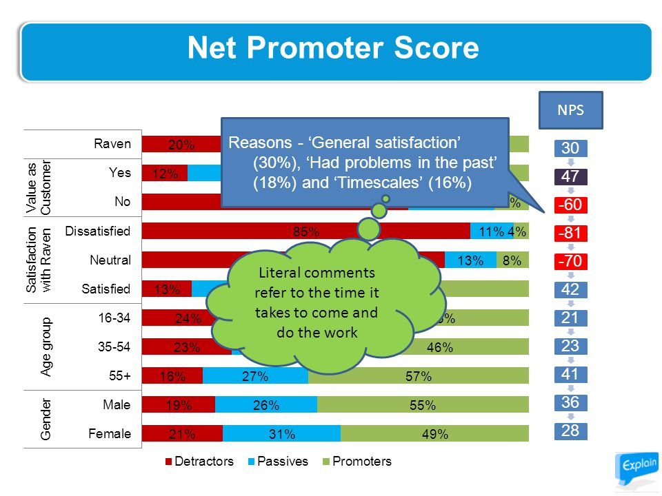 Net Promoter Score -2% 3047-60-81-70422123413628 NPS Reasons - 'General satisfaction' (30%), 'Had problems in the past' (18%) and 'Timescales' (16%) Literal comments refer to the time it takes to come and do the work