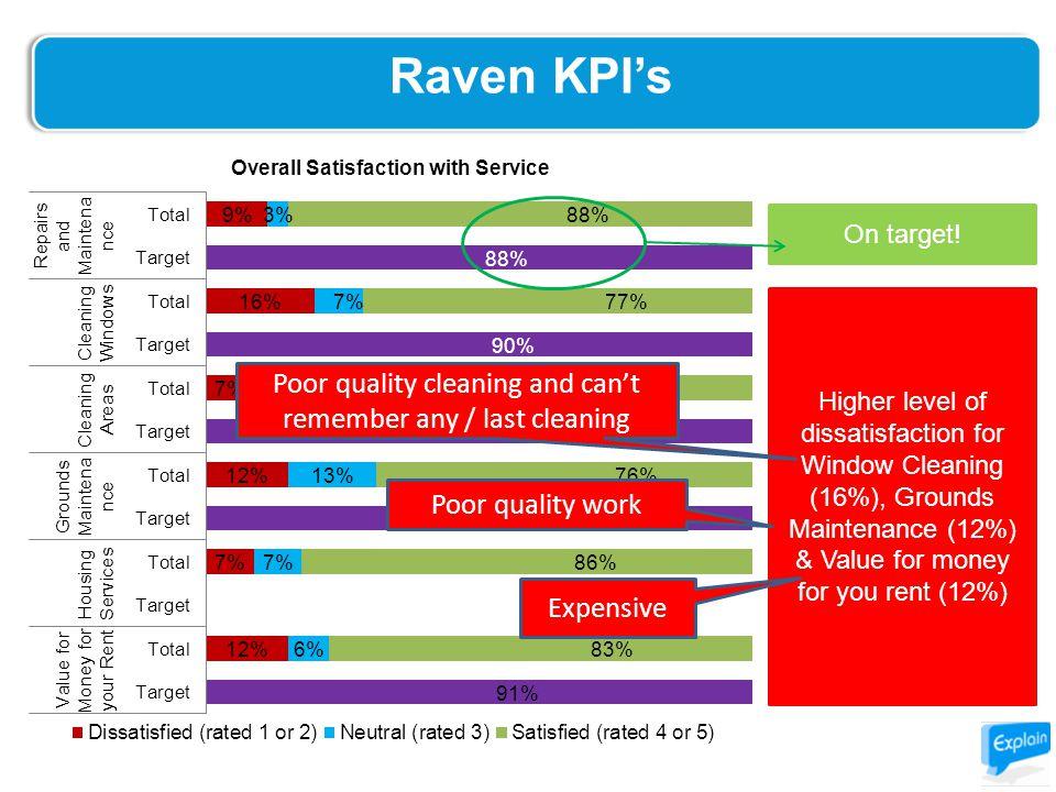 Raven KPI's On target.
